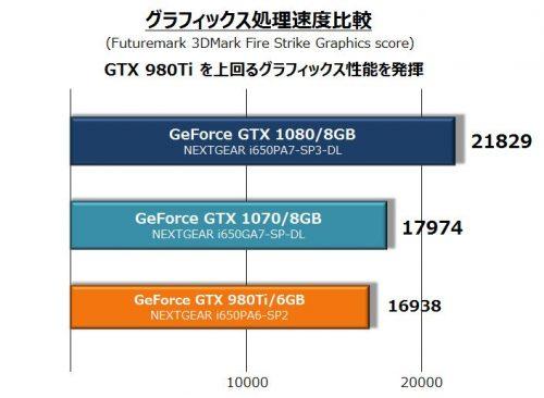 NEXTGEAR i650 ベンチマークグラフ